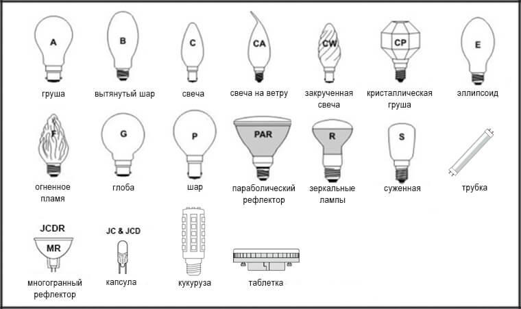 Формы лампочки