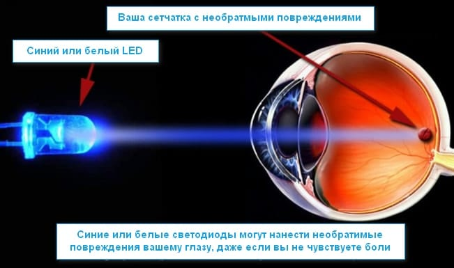Влияние на глаза