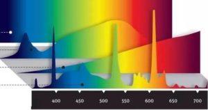Индекс цветопередачи
