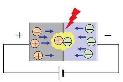 Что такое светодиод: описание и характеристики