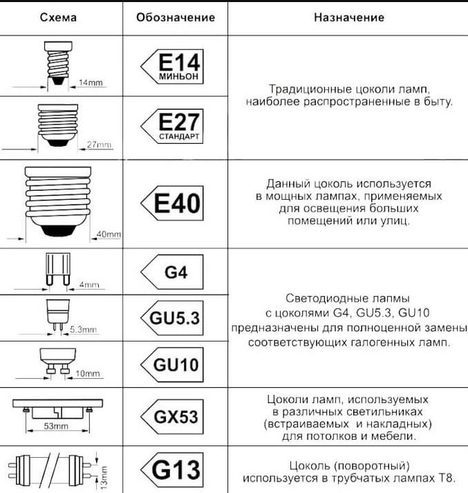 Расшифровка маркировки основных характеристик светодиодных ламп