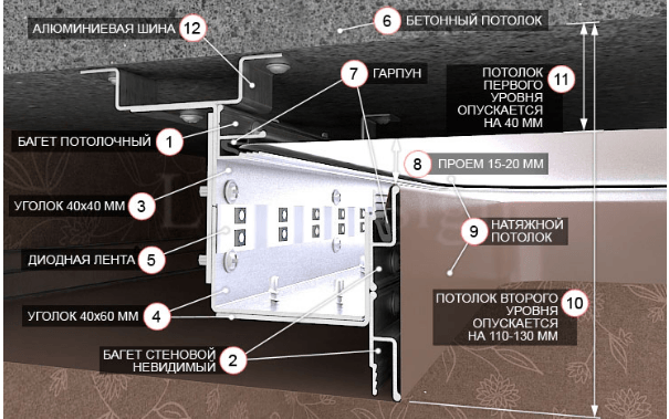 Как установить светодиодный светильник: особенности монтажа и правила техники безопасности